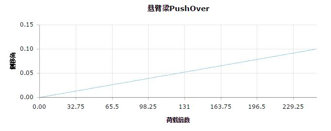cantilever_elastic_beam_push_over1