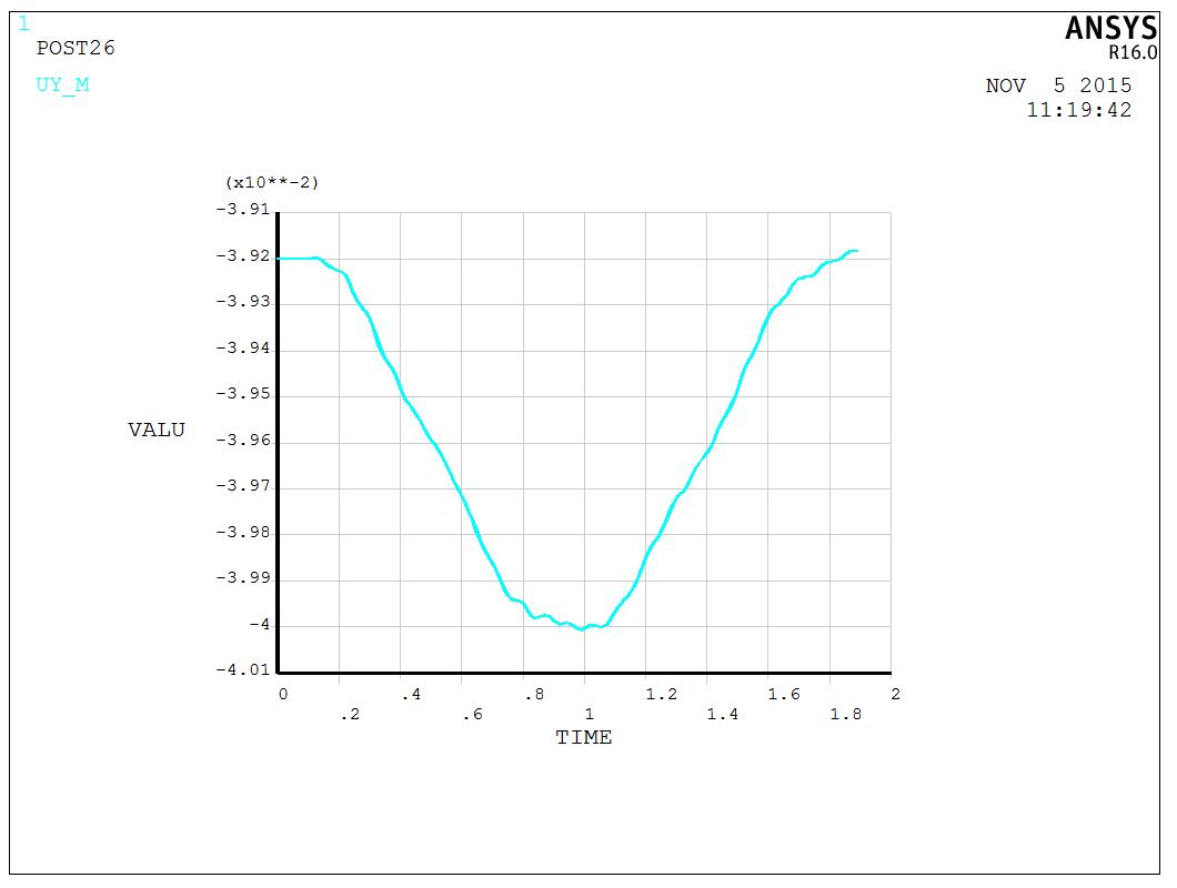 梁中点y方向位移随时间变化曲线