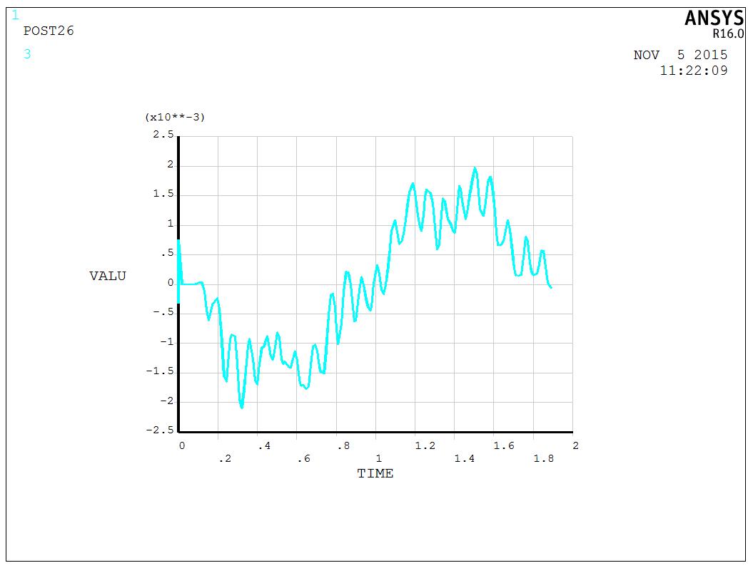 梁中点y方向速度随时间变化曲线