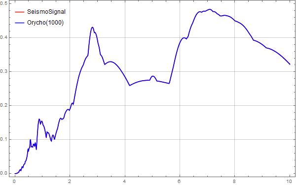 MMA地震波反应谱计算