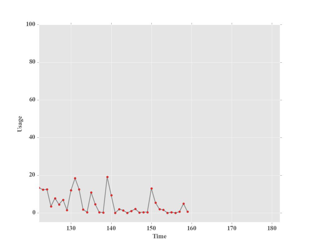 Matplotlib实现CPU监视